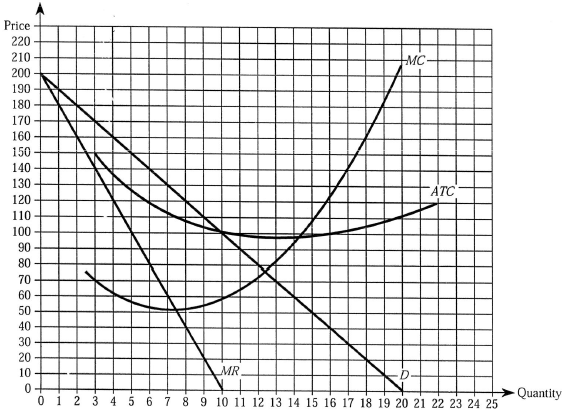 Solved: Use the accompanying graph to answer the questions