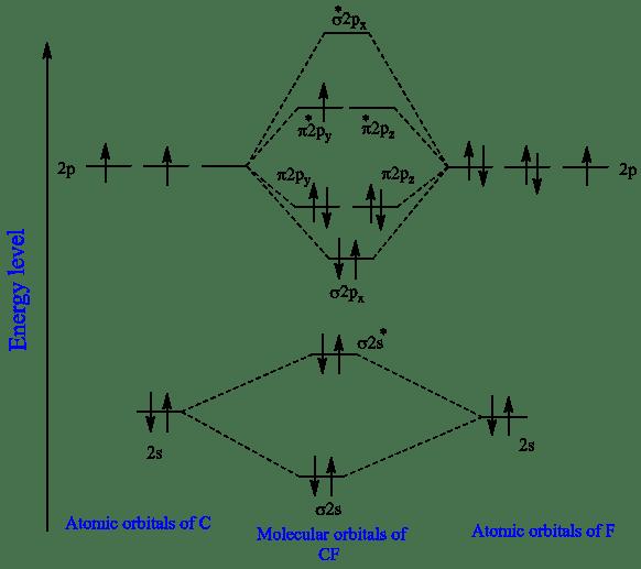Solved: Construct the molecular orbital diagram for CF