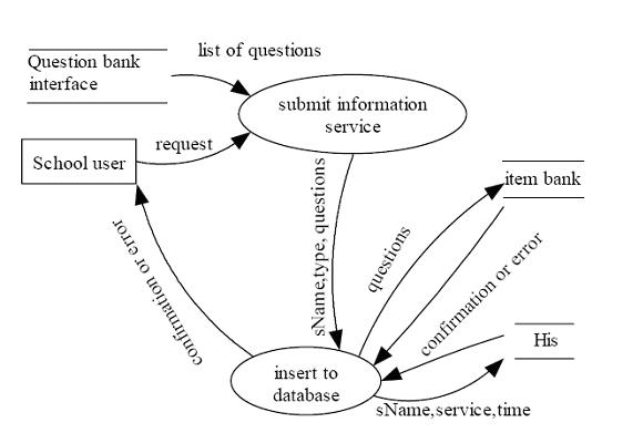 Solved: Write:1- System Flowchart Diagram2- Data Flowchart