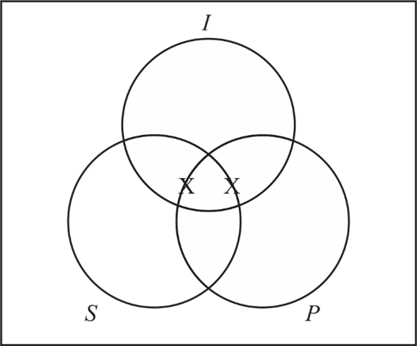 Solved: Use Venn diagrams to determine whether the