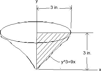 Solved: The Solid Is Formed By Revolving The Shaded Area A