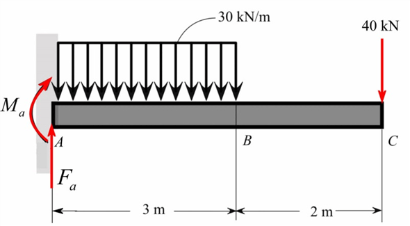 Solved: The cantilever beam shown in Figure P10.33