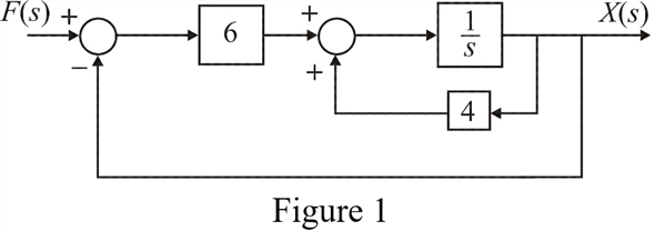 Solved: Obtain the transfer function X(s)/F(s) from the