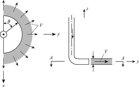 Solved: Applying the Momentum Equation to Fluid Jets (§6.4