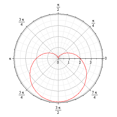 Solved: Find the arc length of the given curve.r = 2 − 2