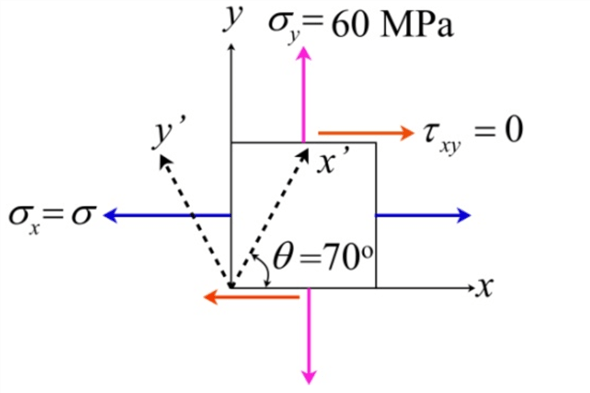 Solved: A welded plate carries the uniform biaxial tension