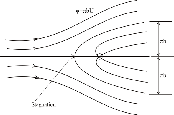Solved: The combination of a uniform flow and a source can