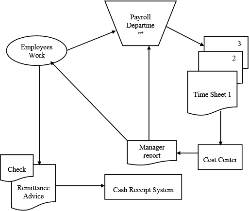 Solved: SYSTEM FLOWCHART Figure 2-4 in the text