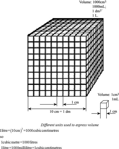 1 Liter = Dm3 : liter, Definition, Volume, Chegg.com