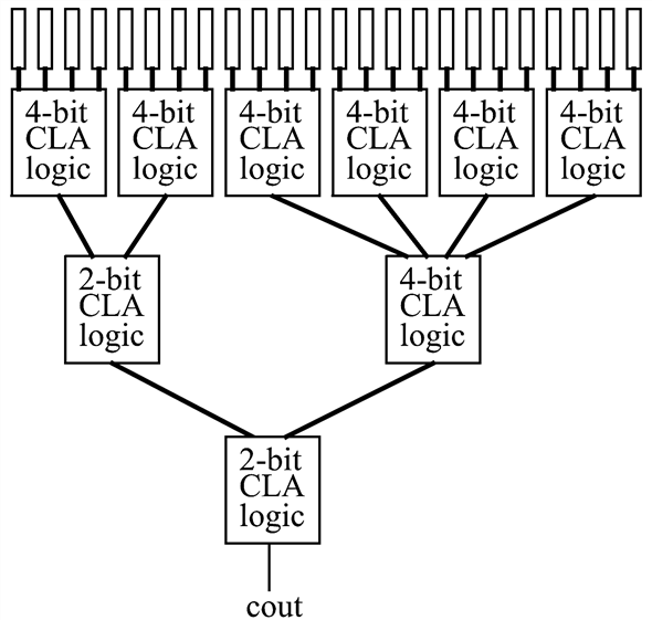 Solved: Design a 24-bit hierarchical carry-lookahead adder