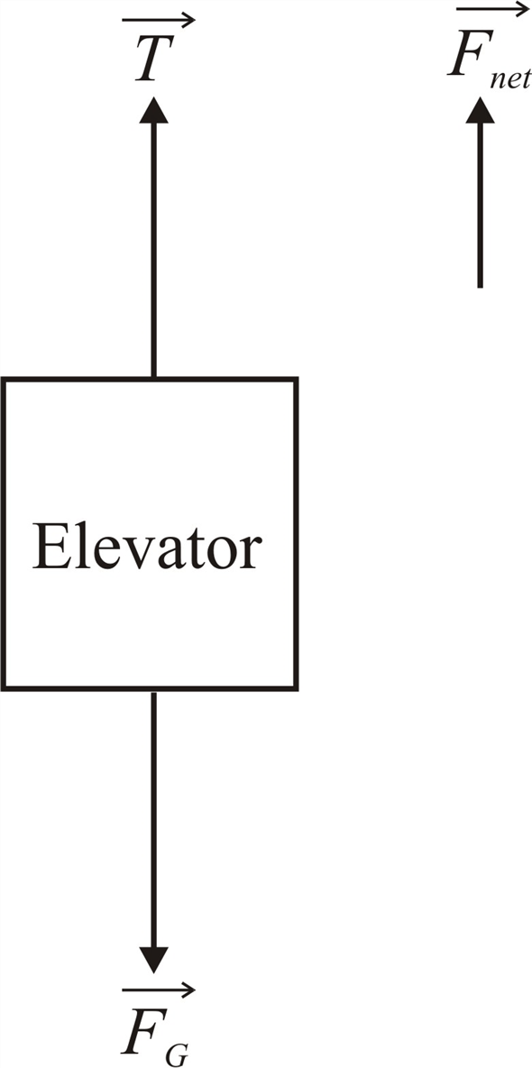 Solved: An elevator, hanging from a single cable, moves