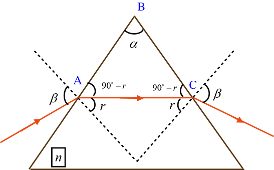 Solved: There is just one angle of incidence β onto a