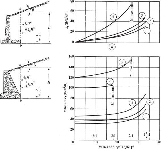 Solved: A proposed L-shaped reinforced-concrete retaining