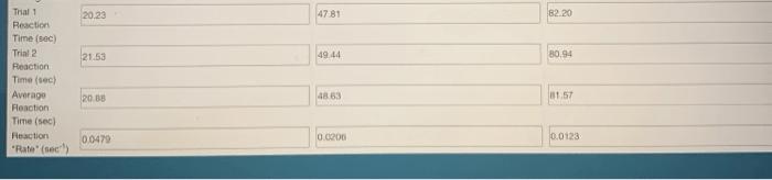 Solved: 2. Determine The Reaction Order For Na2S2O3 Using ... | Chegg.com