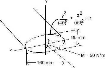 A Shaft Is Made Of A Polymer Having An Elliptical