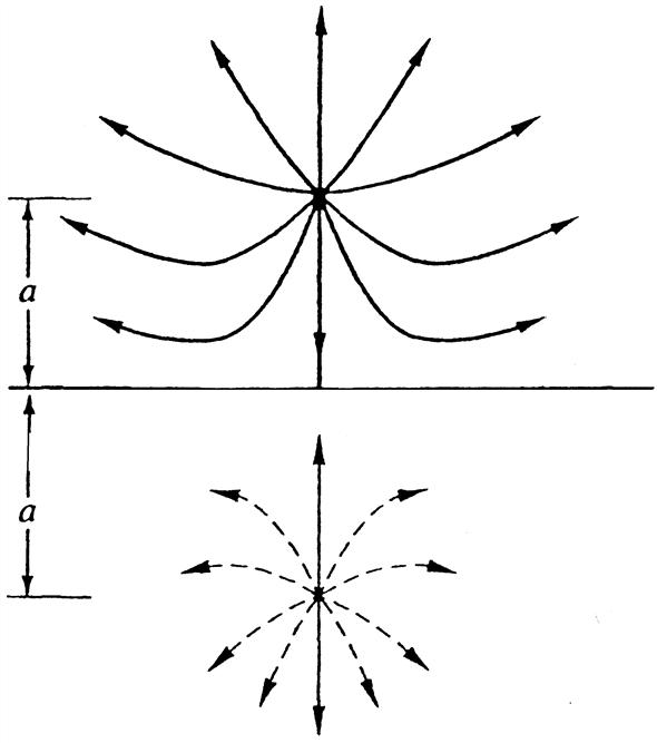 Solved: Line sources of equal strength m = Ua, where U is