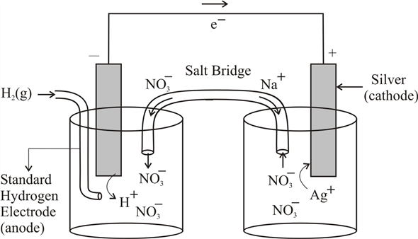 Solved: An H2/H+ half-cell (anode) and an Ag+/Ag half-cell