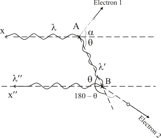 Solved: A photon having wavelength λ scatters off a free