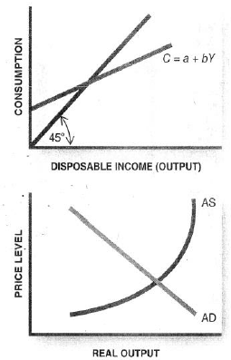 Solved: Illustrate on the following two graphs the wealth