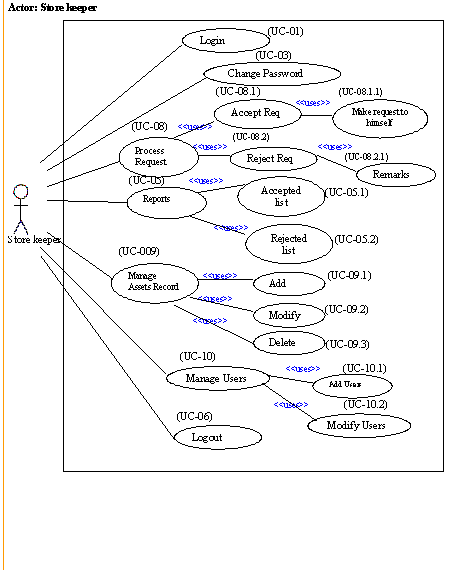 DRaw Data Flow Diagrams (DFD) From The Use Casedia