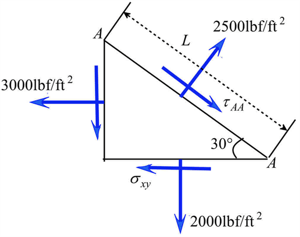 Solved: For the two-dimensional stress field shown in Fig