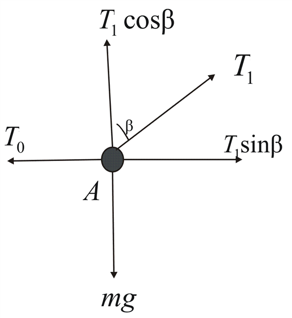 Solved: A ball is held at rest at position A in Fig. P5