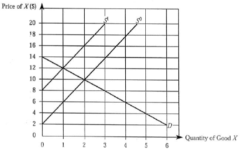 Solved: Use the accompanying graph to answer these