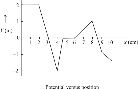 Solved: Figure shows a plot of potential versus position