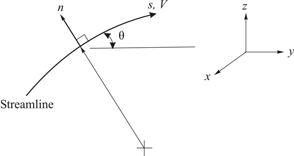 Solved: Curvilinear, or streamline, coordinates are