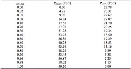 Some Vapor Pressure Data For Ethanol/water Solutio