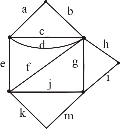 Solved: determine whether the multigraph is has an Euler