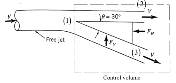 Solved: A free jet of fluid strikes a wedge as shown in