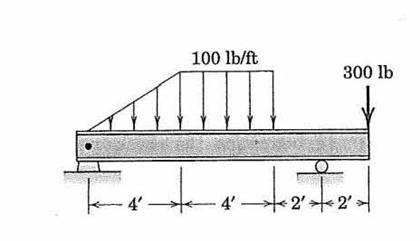 Solved: Draw The Shear Force And Bending Moment Diagrams F