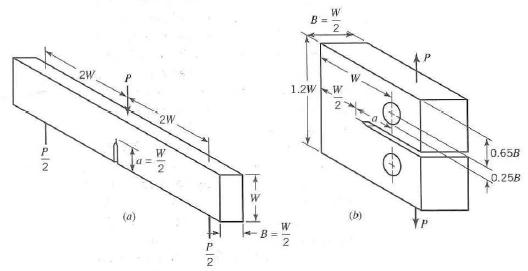 In a plane strain compact specimen test (Figure 15.2