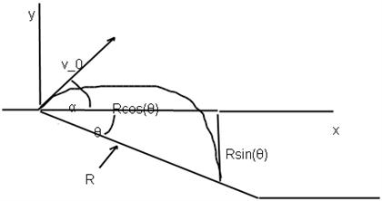A Projectile Is Fired From The Origin Down An Incl
