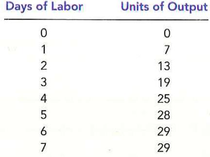 Solved: Suppose that labor is the only input used by a