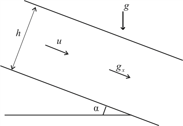 Solved: A layer of viscous liquid of constant thickness