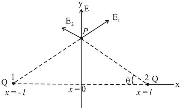 Solved: (II) (a) Two equal charges Q are positioned at