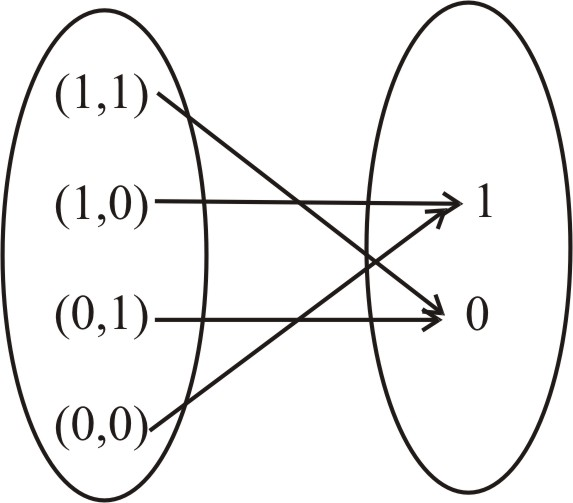 Solved: Draw arrow diagrams for the Boolean functions
