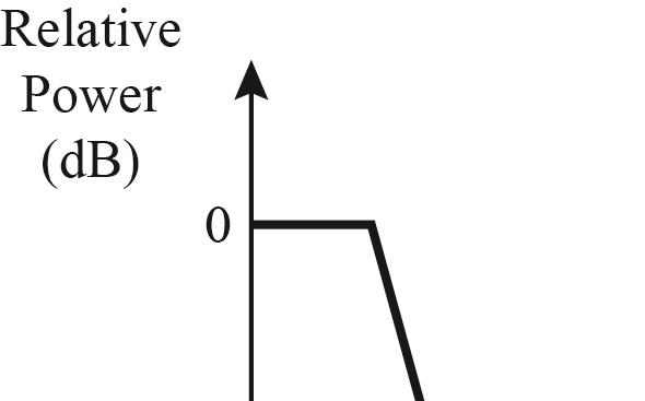 Solved: Determine the maximum tolerable relative noise
