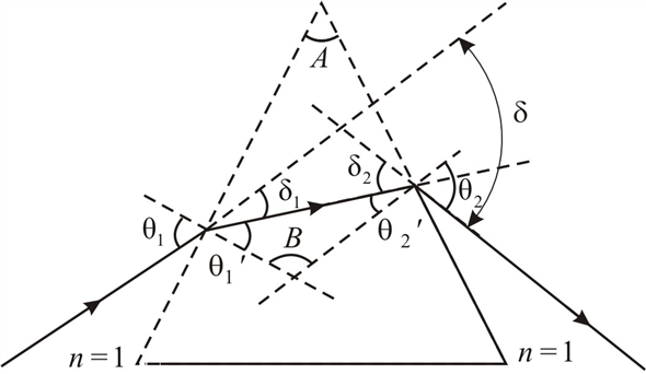 Solved: Plot a curve of total deviation angle versus