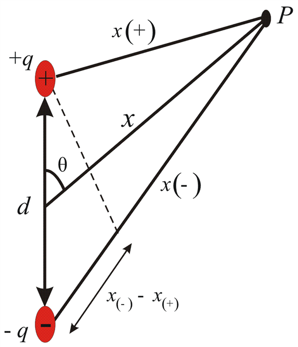 Solved: Consider a dipole with charge q and separation d