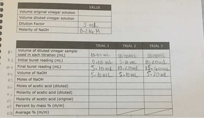 Solved: PROCEDURE PART I: DILUTING THE VINEGAR SOLUTION Th ...