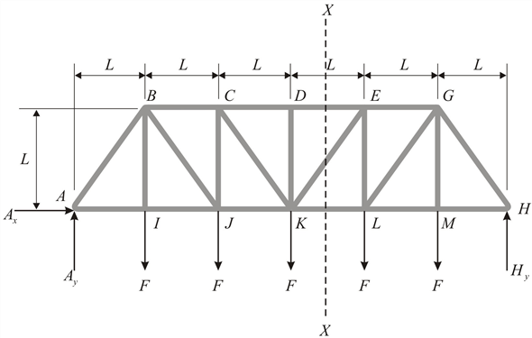 Solved: For the Pratt bridge truss in Problem 6.41, use