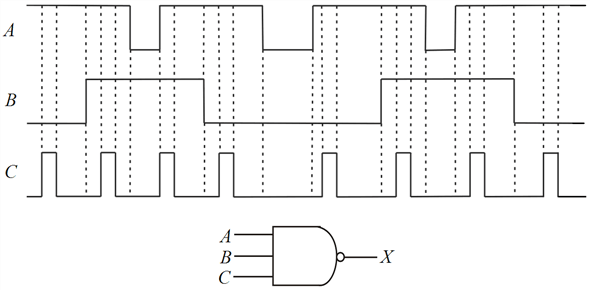 Solved: Determine the gate output for the input waveforms