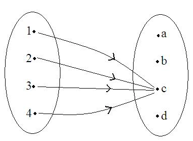 Solved: Let C = {1, 2, 3, 4} and D = {a, b, c, d}. Define