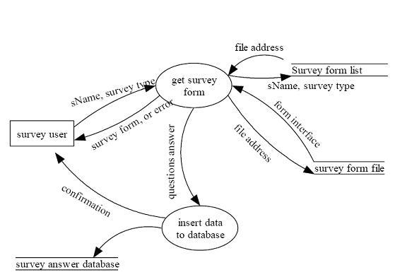 Solved: Write:1- System Flowchart Diagram2- Data Flowchart