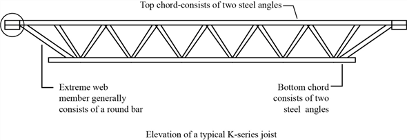 Solved: Sketch the elevation of a typical K-series joist