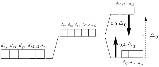 Solved: Draw orbital-energy splitting diagrams and use the