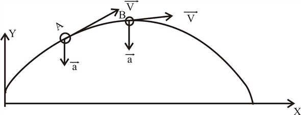 Solved: A projectile moves in a parabolic path without air